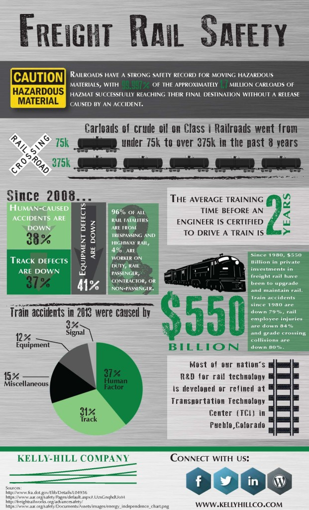 Freight Rail Safety Infographic