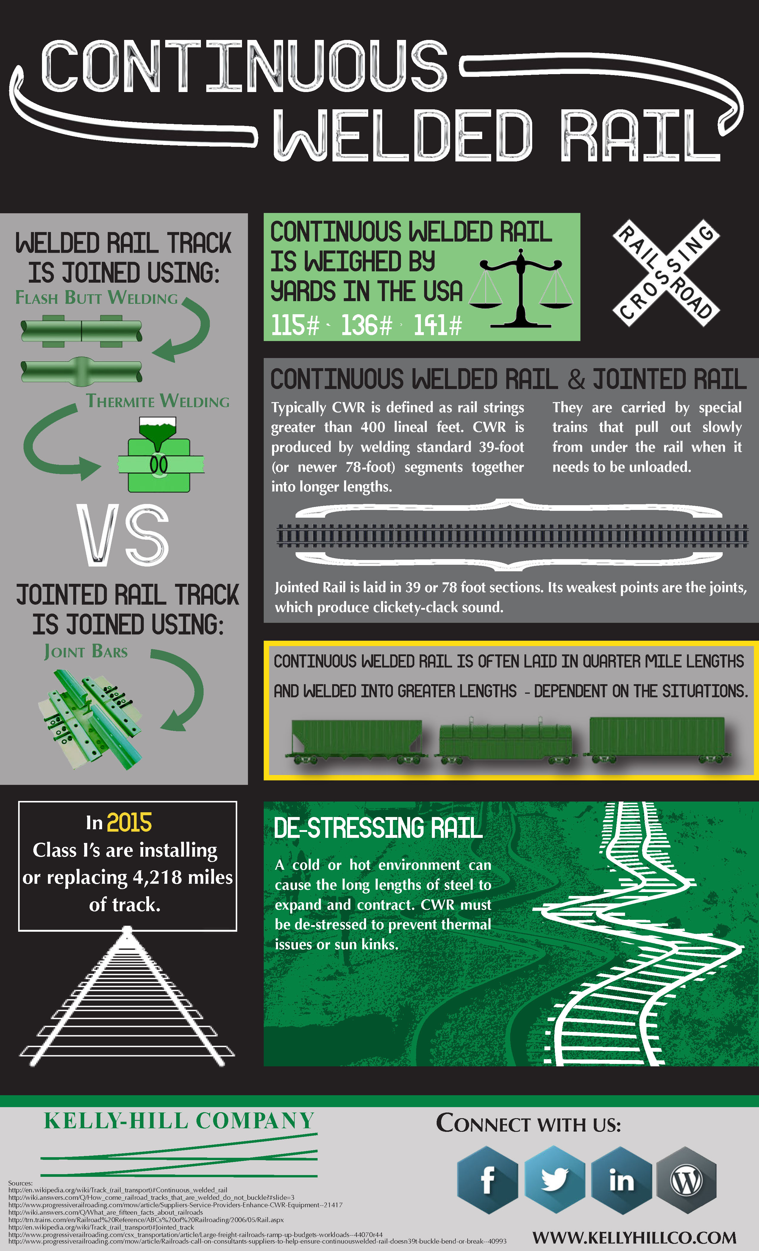 Continuous Welded Rail (CWR) Infographic - Kelly Hill
